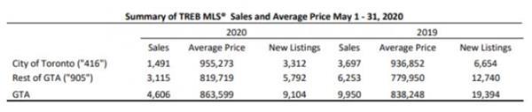 央行公布最新利率!看大多、大温地区5月房市有哪些变化?7