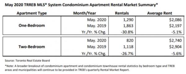 央行公布最新利率!看大多、大温地区5月房市有哪些变化?8