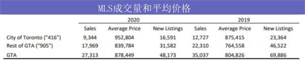 央行公布最新利率!看大多、大温地区5月房市有哪些变化?9