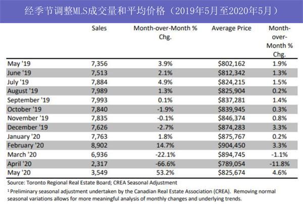 央行公布最新利率!看大多、大温地区5月房市有哪些变化?13