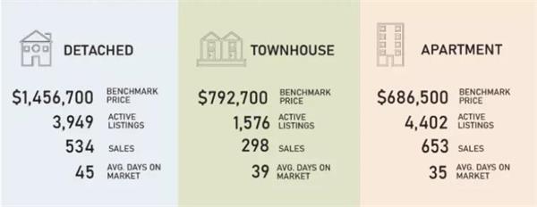 央行公布最新利率!看大多、大温地区5月房市有哪些变化?14