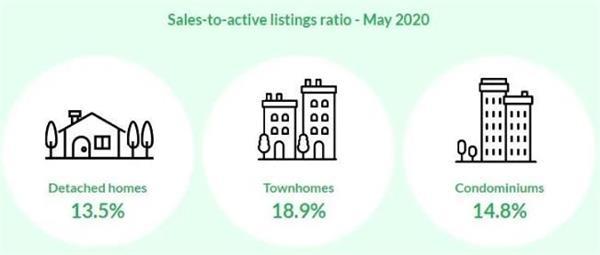 央行公布最新利率!看大多、大温地区5月房市有哪些变化?15