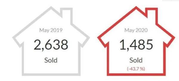 央行公布最新利率!看大多、大温地区5月房市有哪些变化?16