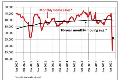 大幅回暖!5月加拿大房屋销量骤增!CREA最新数据出炉!2