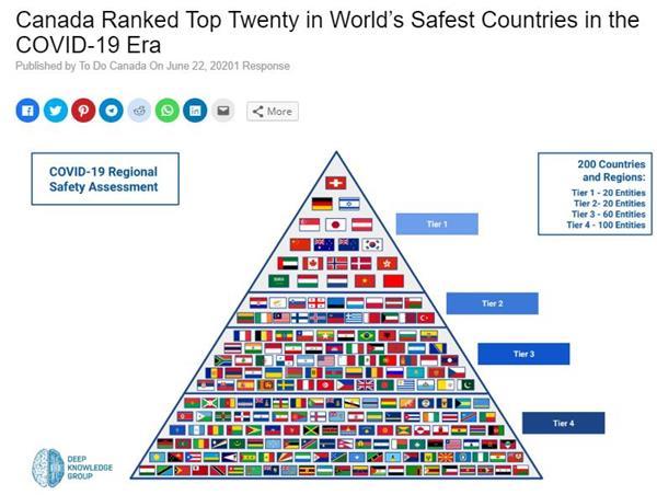 美国被世界各国甩出几条街!疫情下最安全的国家大排名!2