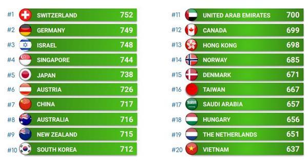 美国被世界各国甩出几条街!疫情下最安全的国家大排名!3