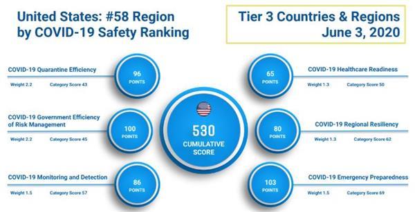 美国被世界各国甩出几条街!疫情下最安全的国家大排名!10