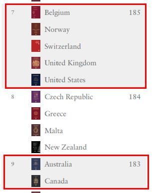 重磅!2020年全球护照含金量最新排名!4