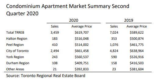 TRREB权威发布!大多地区对公寓的需求将会增加!4