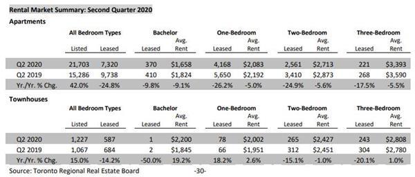 TRREB权威发布!大多地区对公寓的需求将会增加!5