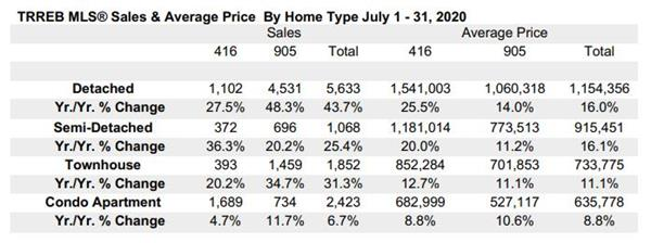 7月破纪录!大多地区房价上涨16.9%!成交量大增29.5%!4