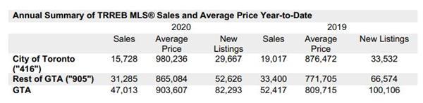 7月破纪录!大多地区房价上涨16.9%!成交量大增29.5%!5