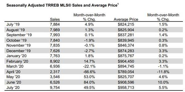 7月破纪录!大多地区房价上涨16.9%!成交量大增29.5%!7