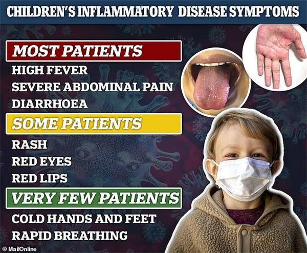 最新研究证实:欧美儿童感染新冠后出现MIS-C炎症7