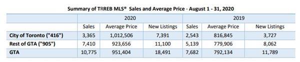 报复性增长!8月大温房产超均值34.8%!大多销量上升50.6%!5