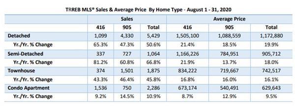 报复性增长!8月大温房产超均值34.8%!大多销量上升50.6%!6