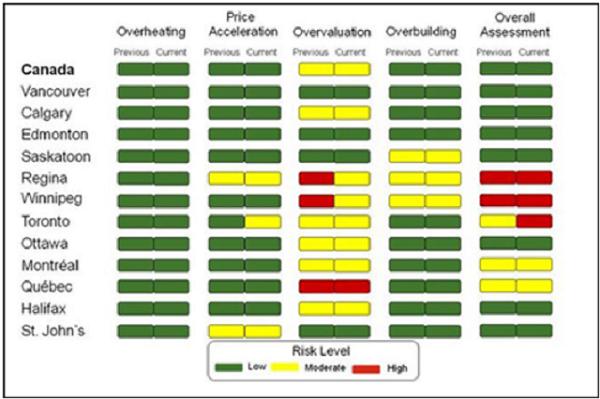 CMHC季报  加拿大房地产 房市风险