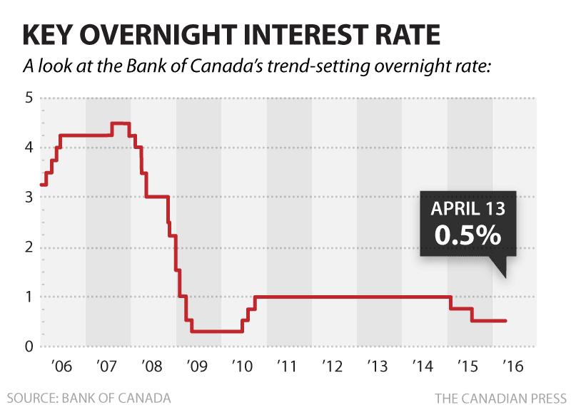 加拿大 地产 央行 利率 不变 经济 稳定 基准.png