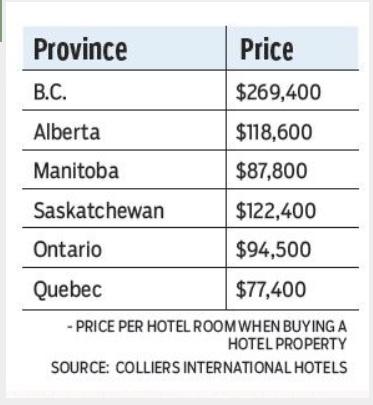 加拿大 房产 酒店 入住率 BC 增长 物业 开发商 收购.png