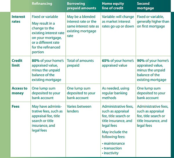 加拿大房地产 房子 循环贷 重做贷款.jpg
