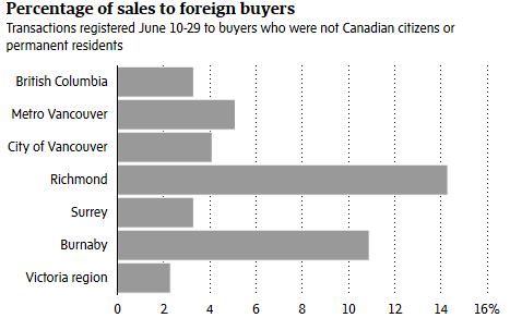 加拿大 房地产 BC 房产转让税 赖桂霞  环球地产