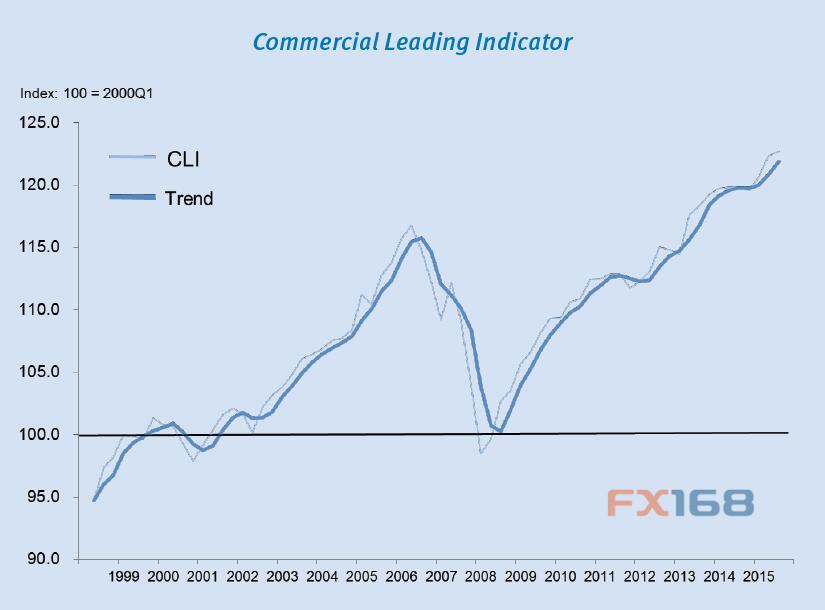 加拿大BC省 商业地产 价格涨势 BC省房地产协会 领先指数