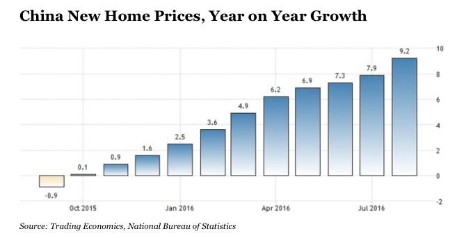 刘睿劼 经济 加拿大 石油市场 房地产市场