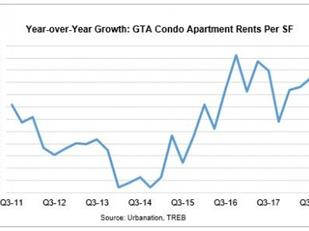数据:多伦多租赁公寓的平均价格刚刚创下历史新高