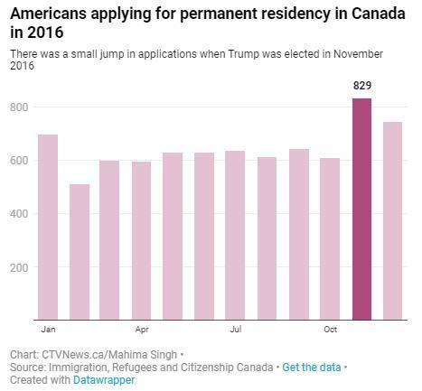 热议!越来越多的美国人北迁移民到加拿大!4