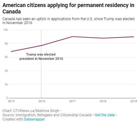 热议!越来越多的美国人北迁移民到加拿大!5