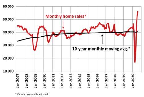 上涨33.5%!8月加拿大房产销量价格再创新高!6