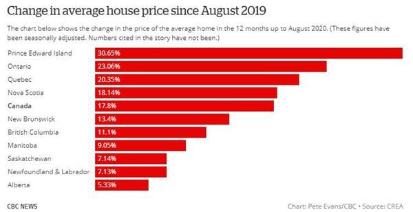 最大涨幅!加拿大这个城市的房价涨幅创2017年以来最快增长!6