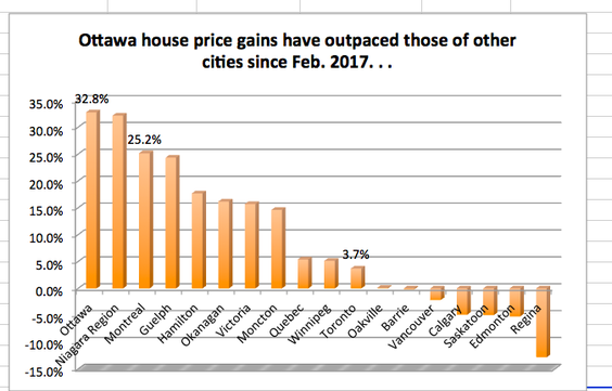 最大涨幅!加拿大这个城市的房价涨幅创2017年以来最快增长!7