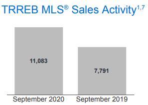 创历史最高纪录!大多地区9月房产销量爆增42%!3