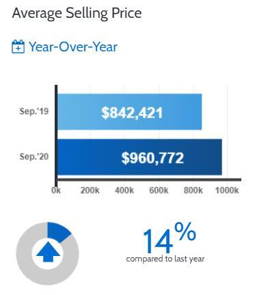 创历史最高纪录!大多地区9月房产销量爆增42%!4