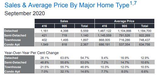 创历史最高纪录!大多地区9月房产销量爆增42%!5