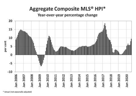 连续3个月创新高!加拿大9月房屋销量飙升45.6%2