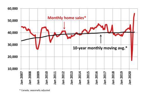 连续3个月创新高!加拿大9月房屋销量飙升45.6%3