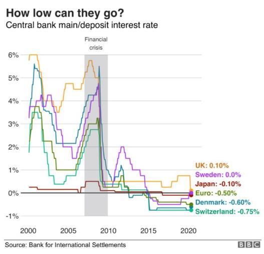 可怕!英国央行考虑负利率!负利率对经济和房地产的影响有多大?5