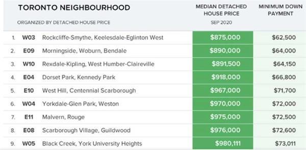 仅剩9个!多伦多中位价不足百万的独立屋仅剩这些社区6