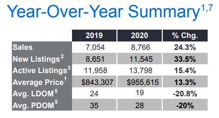 销量与价格双双上涨!大多与大温地区11月房产报告新鲜出炉3
