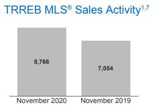 销量与价格双双上涨!大多与大温地区11月房产报告新鲜出炉4