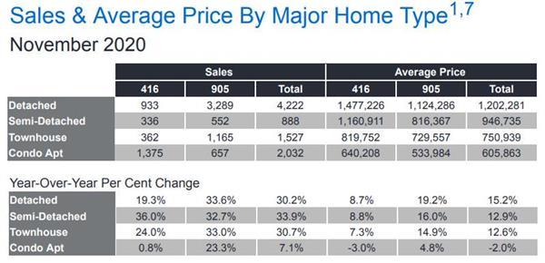 销量与价格双双上涨!大多与大温地区11月房产报告新鲜出炉5