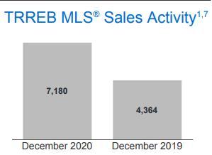 抓住低利率机会!TRREB权威发布大多地区12月地产报告5