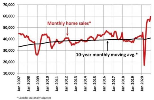 全年房产销售55万套!专家分析2020年是加拿大房屋销售创纪录的一4