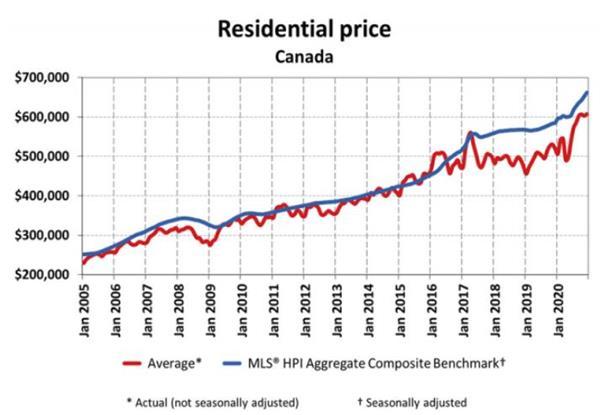 全年房产销售55万套!专家分析2020年是加拿大房屋销售创纪录的一6
