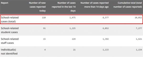 安省新增病例再次攀升!23所公校染疫关闭!著名私校暂时关闭2