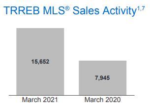 销量上涨 97%!房价上升21.6%!TRREB权威发布3月大多地2