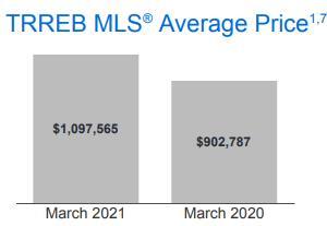 销量上涨 97%!房价上升21.6%!TRREB权威发布3月大多地3
