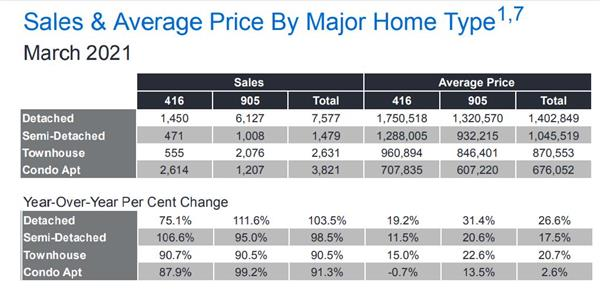 销量上涨 97%!房价上升21.6%!TRREB权威发布3月大多地5